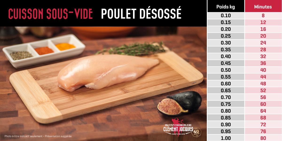 Image Poulet désossé : charte de cuisson sous-vide